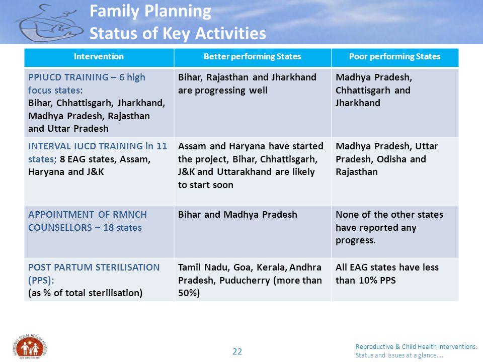Family Planning Status of Key Activities