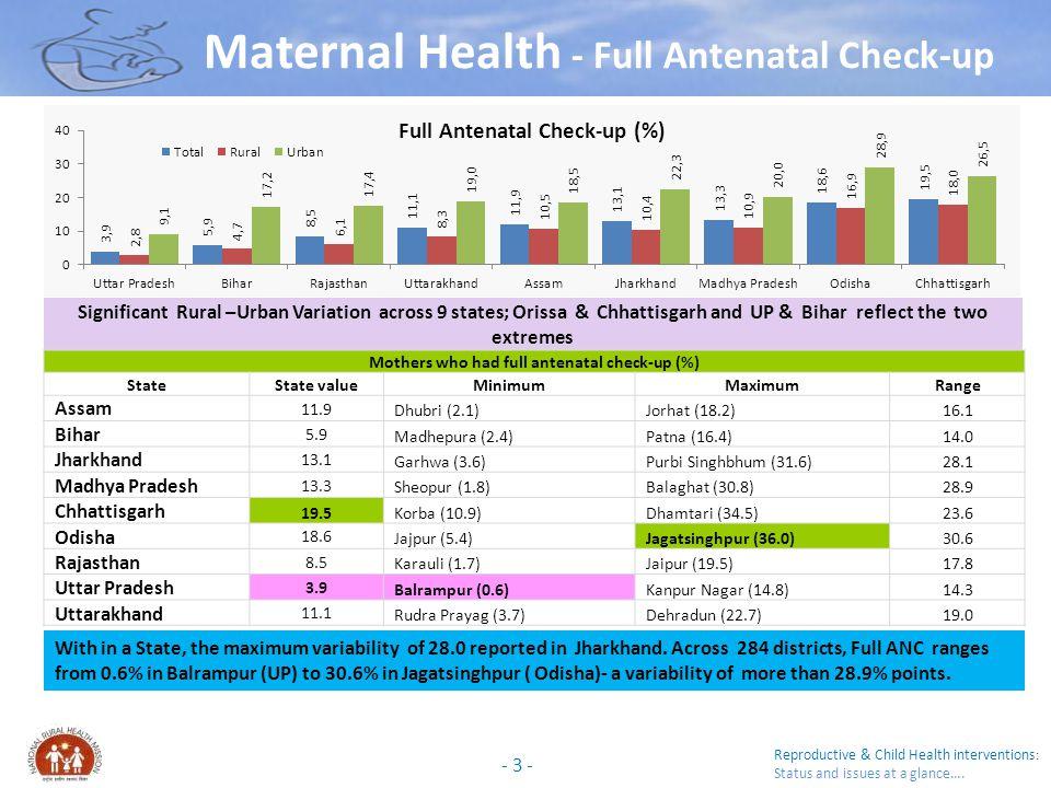 Mothers who had full antenatal check-up (%)