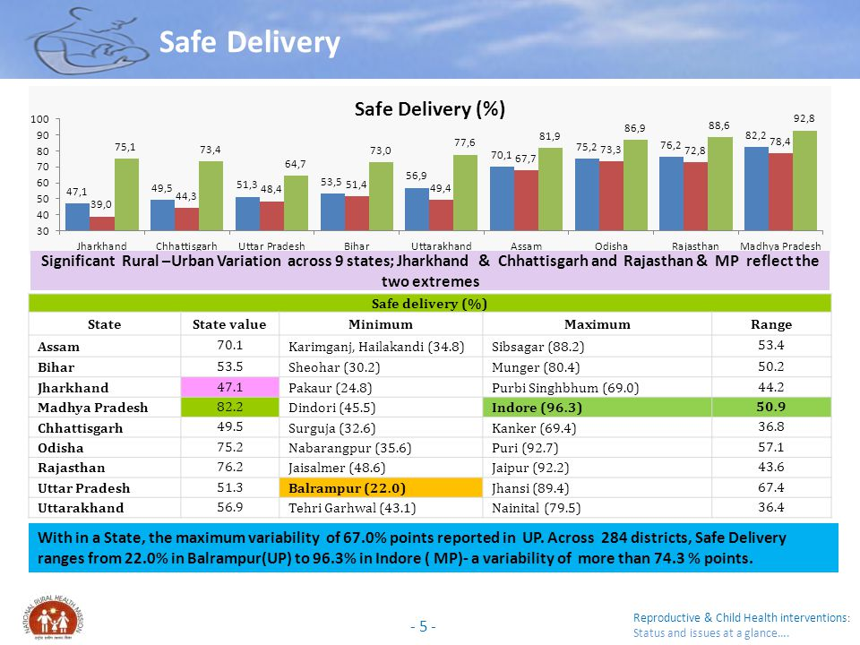 Safe Delivery Significant Rural –Urban Variation across 9 states; Jharkhand & Chhattisgarh and Rajasthan & MP reflect the two extremes.