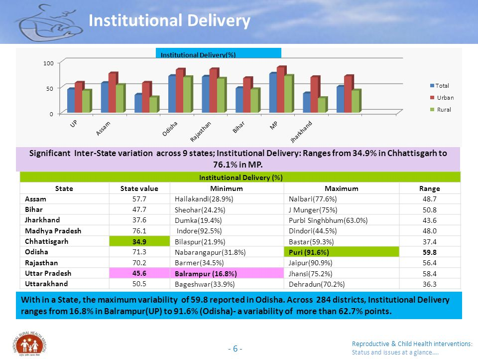 Institutional Delivery (%)