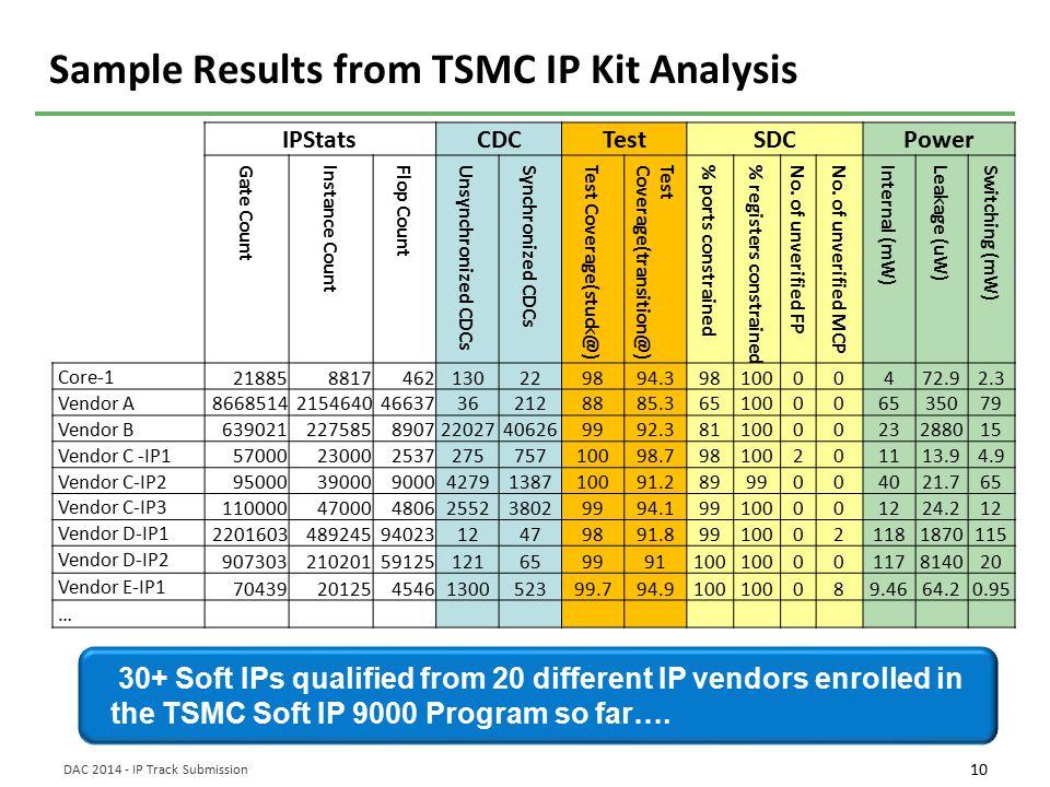 Sample Results from TSMC IP Kit Analysis