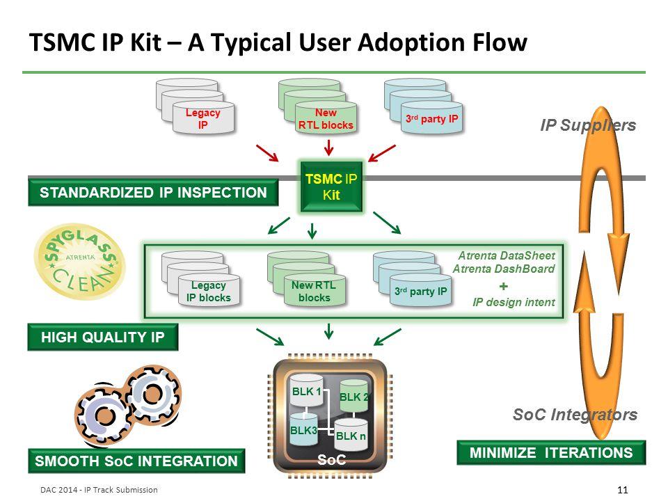TSMC IP Kit – A Typical User Adoption Flow
