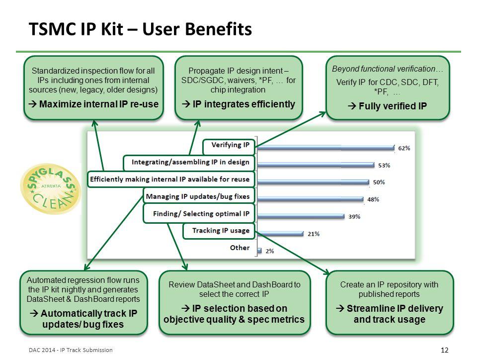 TSMC IP Kit – User Benefits