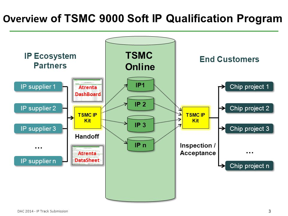 Overview of TSMC 9000 Soft IP Qualification Program