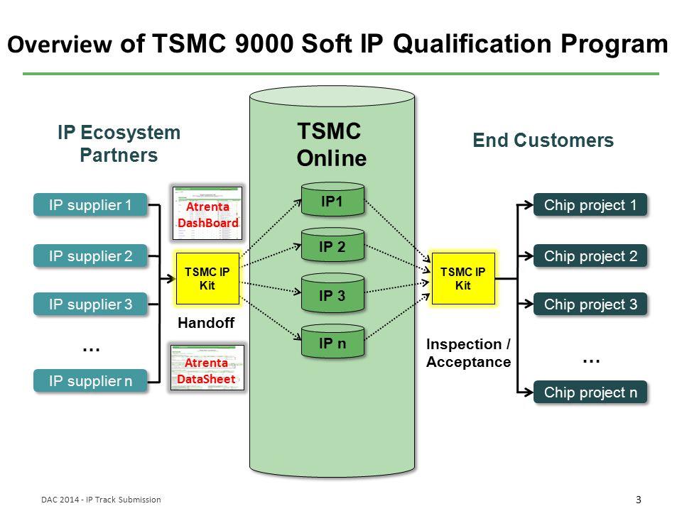 Overview of TSMC 9000 Soft IP Qualification Program