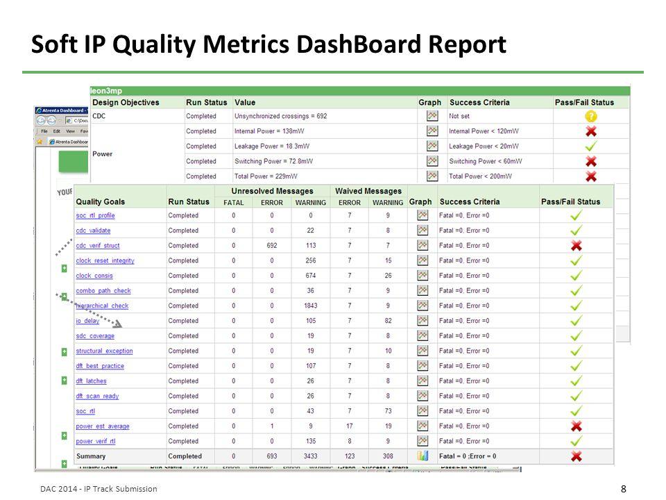 Soft IP Quality Metrics DashBoard Report