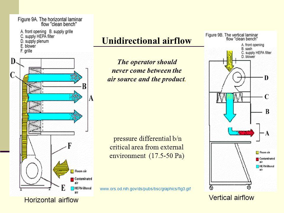 Unidirectional airflow