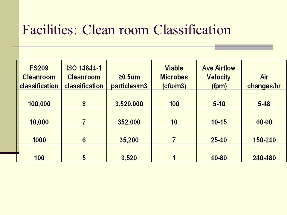 Facilities: Clean room Classification