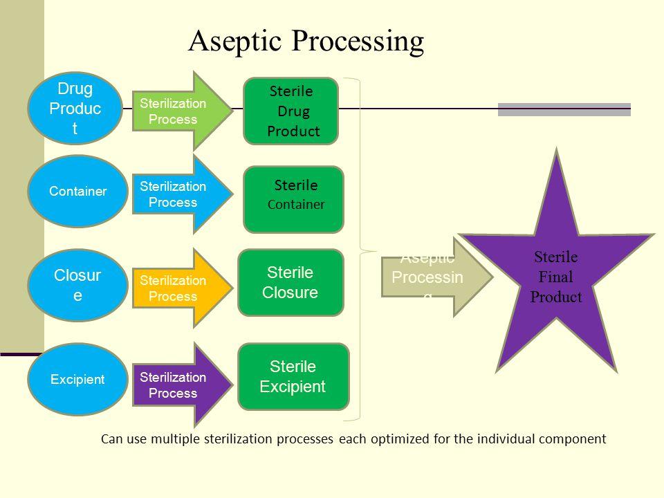 Aseptic Processing Drug Product Sterile Drug Product Sterile Sterile
