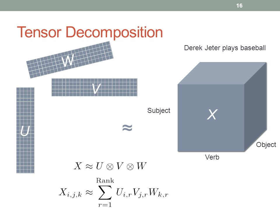 ≈ Tensor Decomposition W V X U Derek Jeter plays baseball Subject