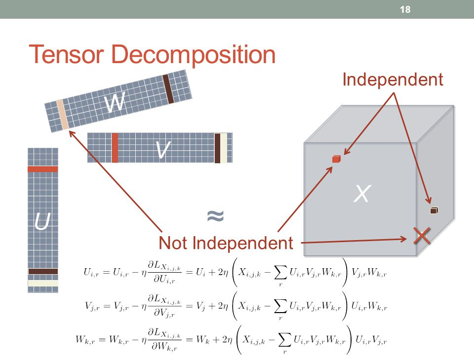 Tensor Decomposition Independent W V X ≈ U Not Independent