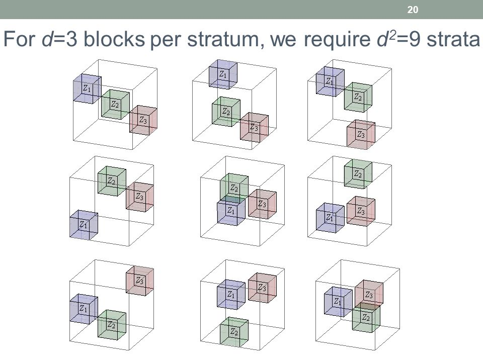 For d=3 blocks per stratum, we require d2=9 strata