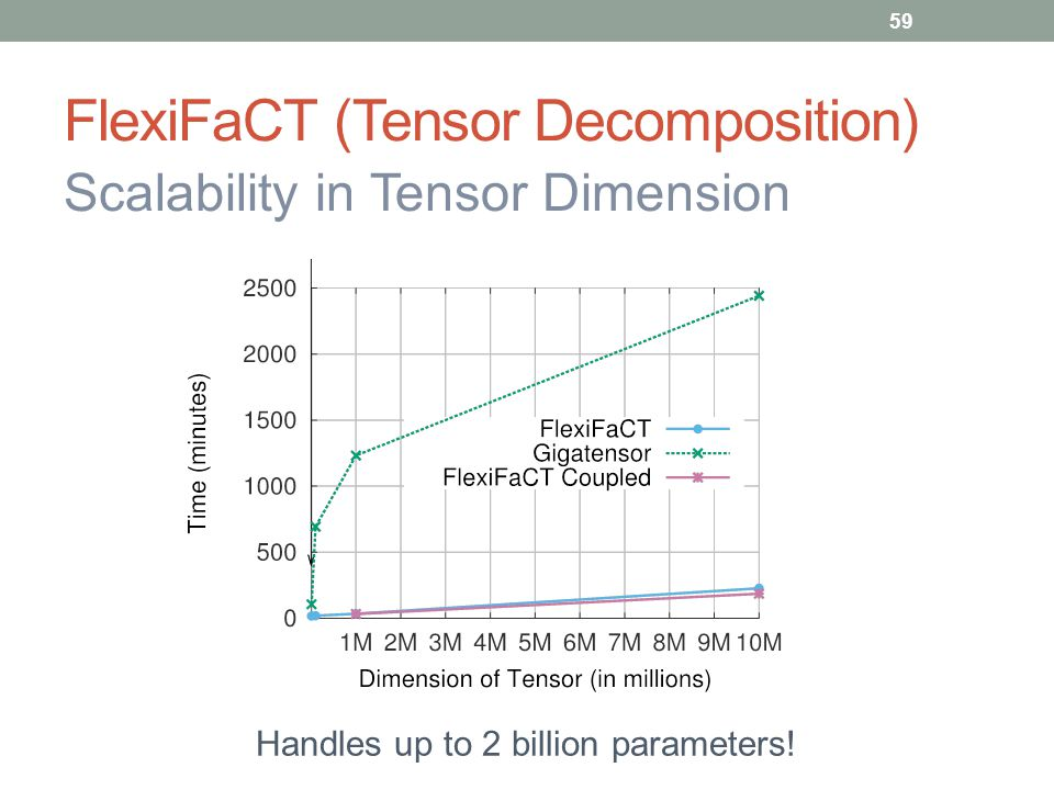 FlexiFaCT (Tensor Decomposition)