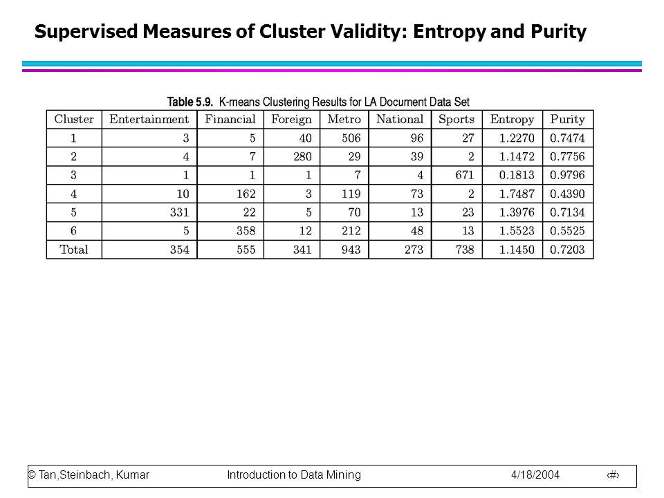 Supervised Measures of Cluster Validity: Entropy and Purity