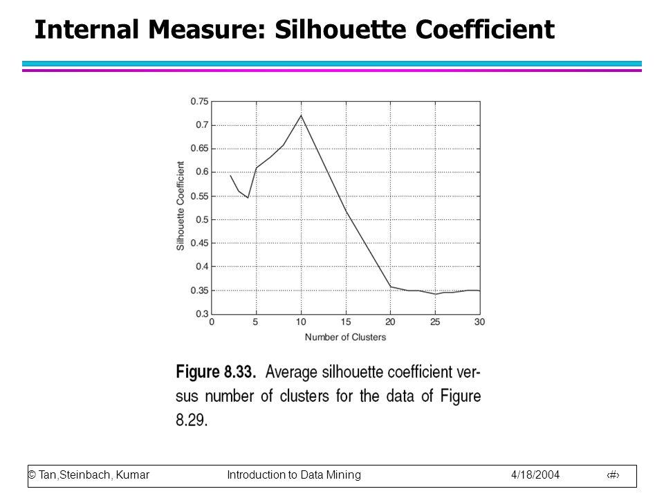 Internal Measure: Silhouette Coefficient