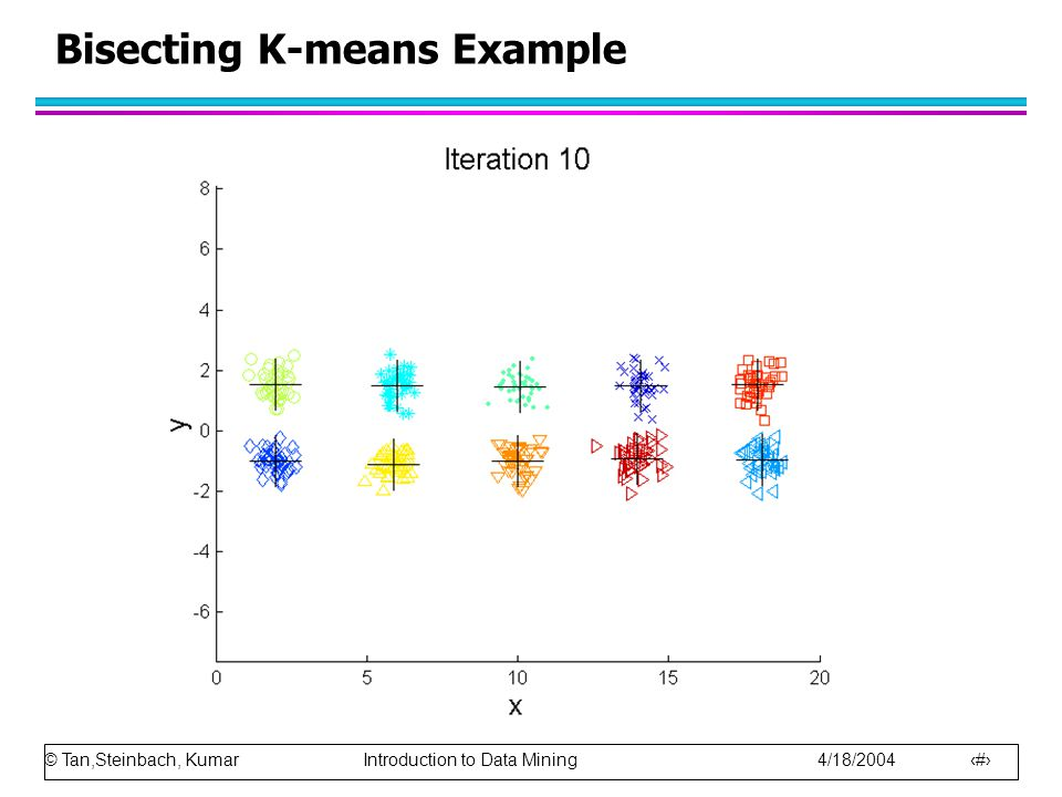 Bisecting K-means Example