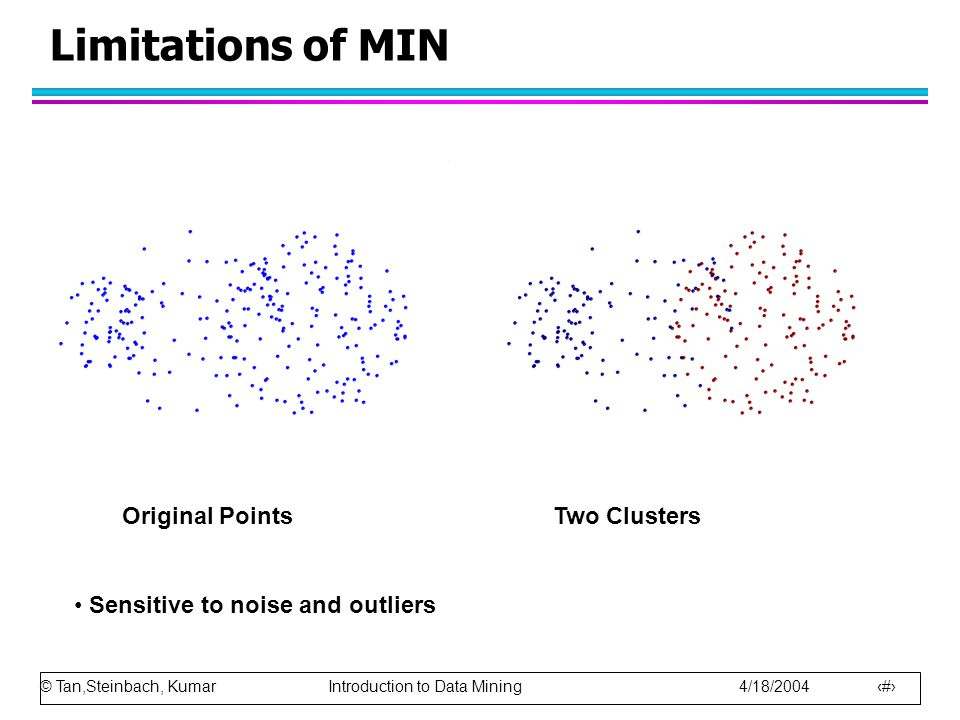 Limitations of MIN Two Clusters Original Points