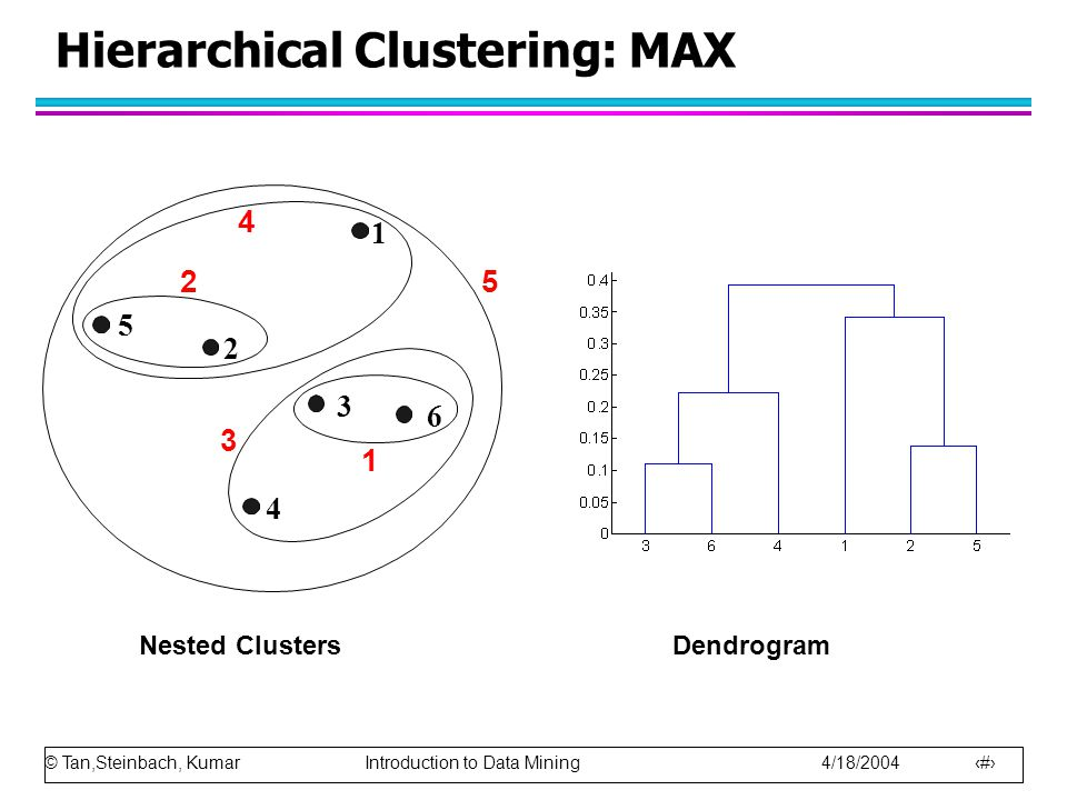 Hierarchical Clustering: MAX