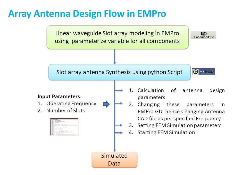 Slot array antenna Synthesis using python Script