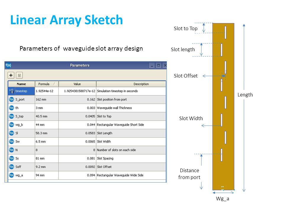 Linear Array Sketch Parameters of waveguide slot array design