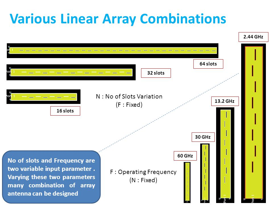 Various Linear Array Combinations