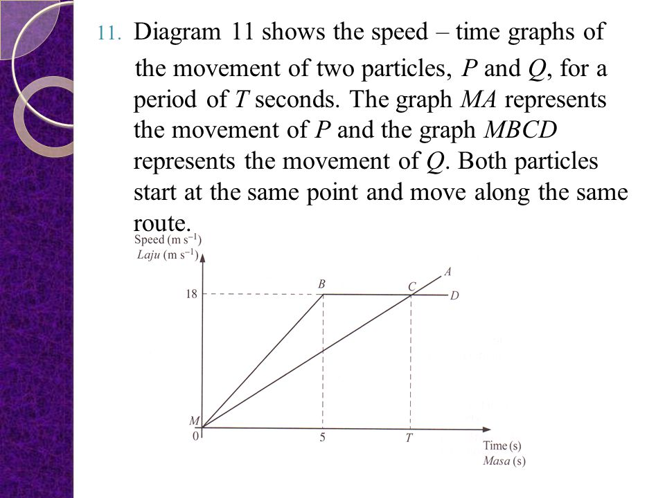 Diagram 11 shows the speed – time graphs of