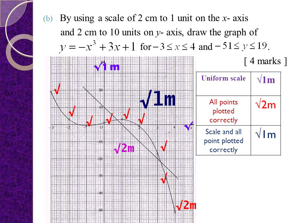 By using a scale of 2 cm to 1 unit on the x- axis
