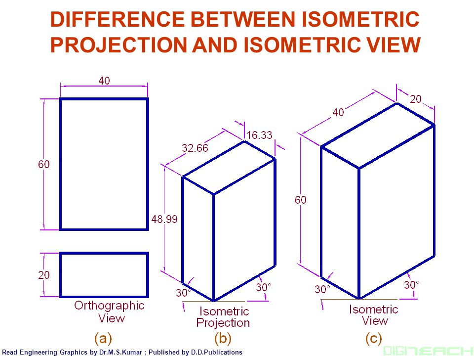 DIFFERENCE BETWEEN ISOMETRIC PROJECTION AND ISOMETRIC VIEW