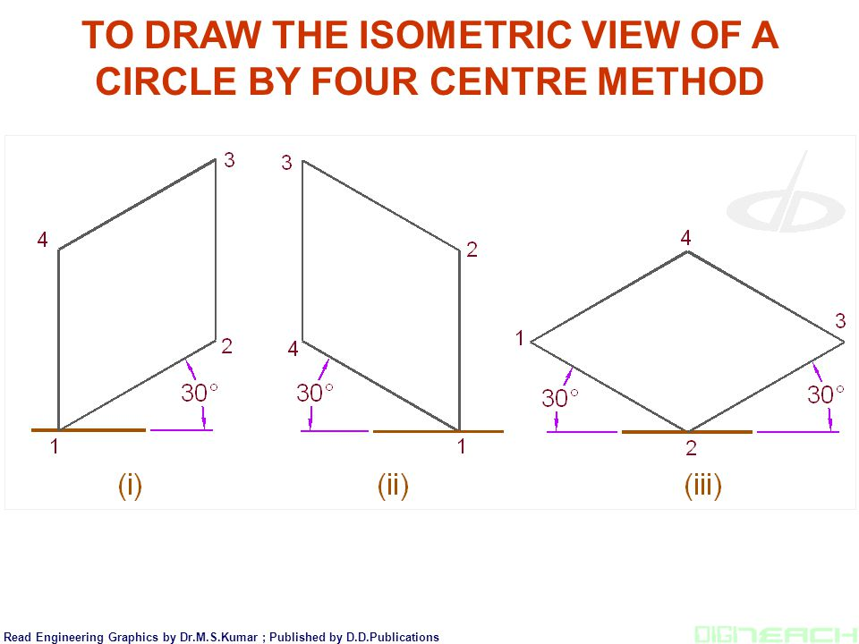 TO DRAW THE ISOMETRIC VIEW OF A CIRCLE BY FOUR CENTRE METHOD