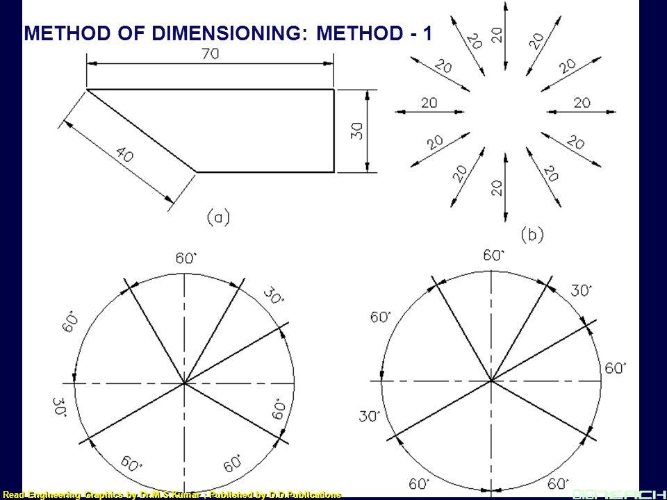 METHOD OF DIMENSIONING: METHOD - 1