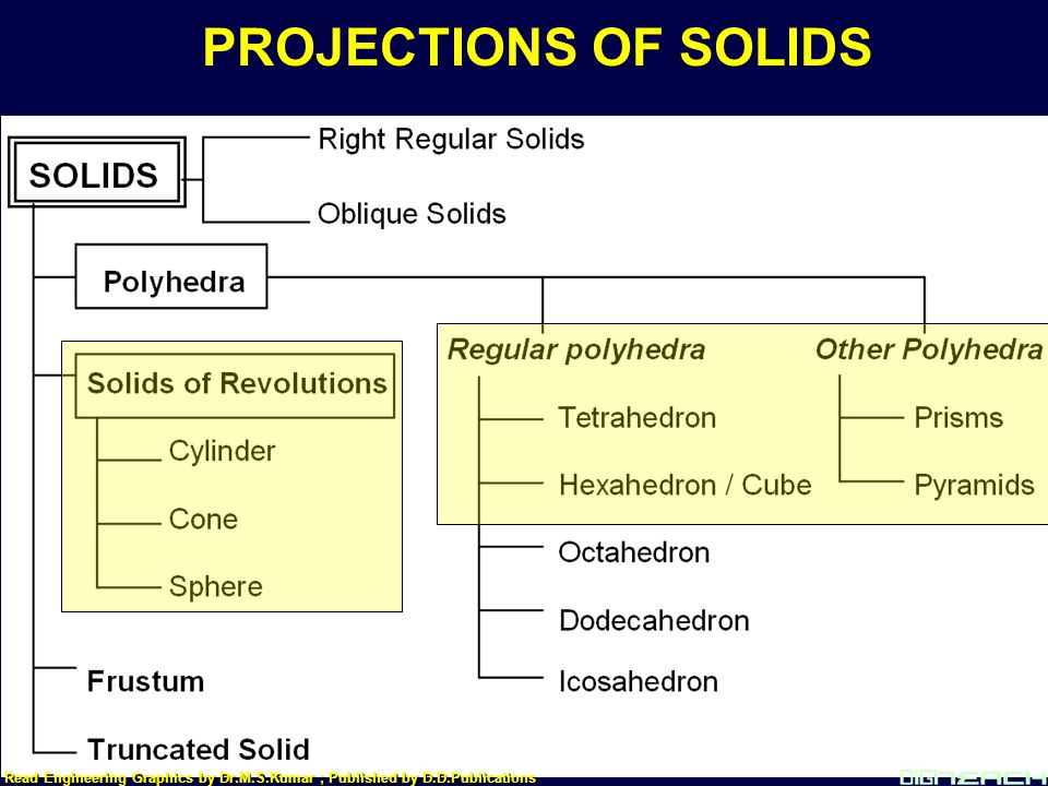 PROJECTIONS OF SOLIDS Read Engineering Graphics by Dr.M.S.Kumar ; Published by D.D.Publications