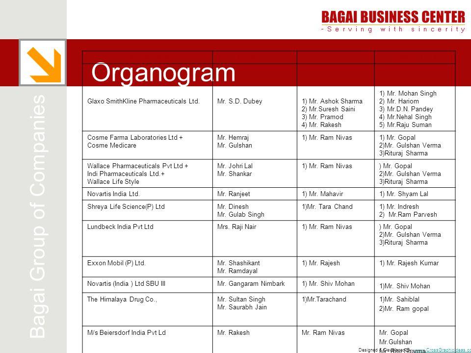 Organogram Bagai Group of Companies COMPANY NAME MANAGER STAFF