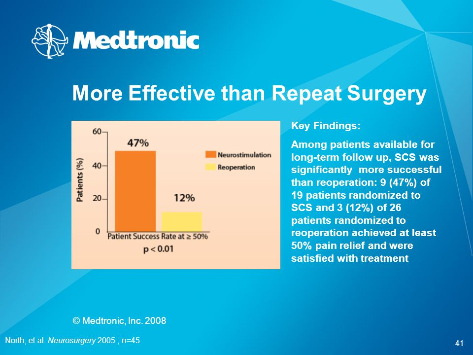 More Effective than Repeat Surgery