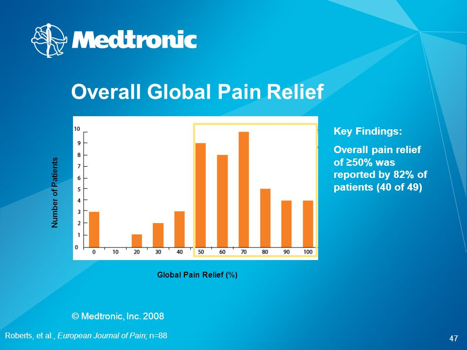 Overall Global Pain Relief
