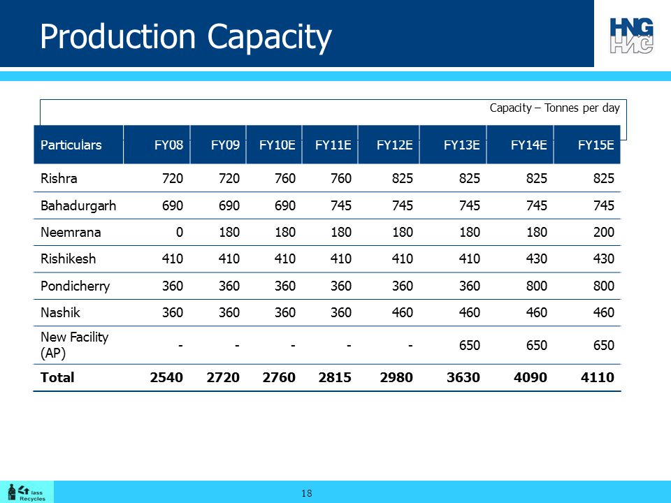 Production Capacity Particulars FY08 FY09 FY10E FY11E FY12E FY13E