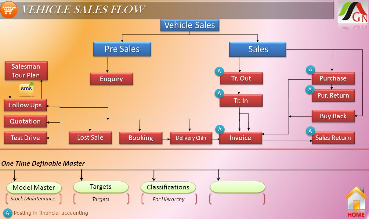 VEHICLE SALES FLOW Tr. In Tr. Out Enquiry Lost Sale Booking Invoice