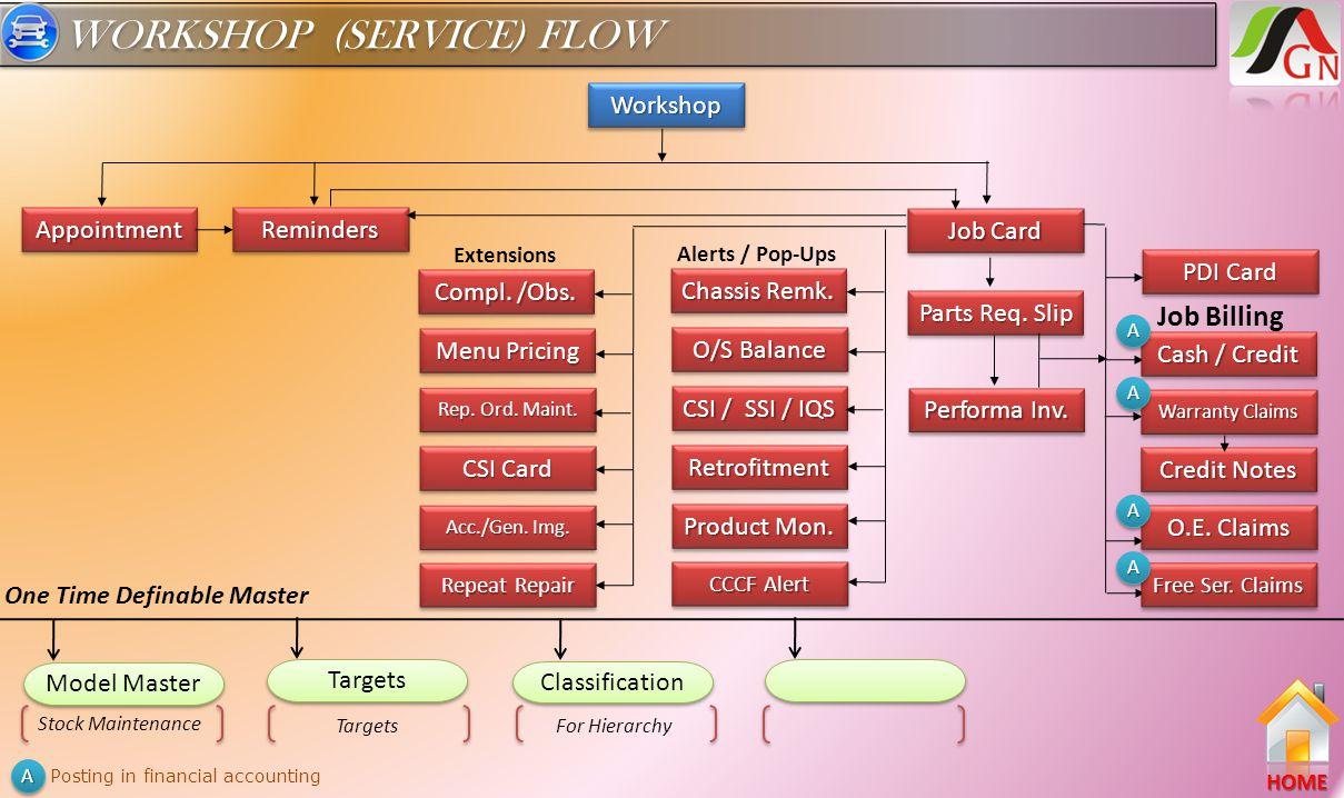 WORKSHOP (SERVICE) FLOW