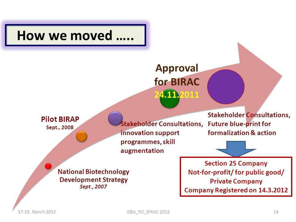National Biotechnology Development Strategy Sept., 2007