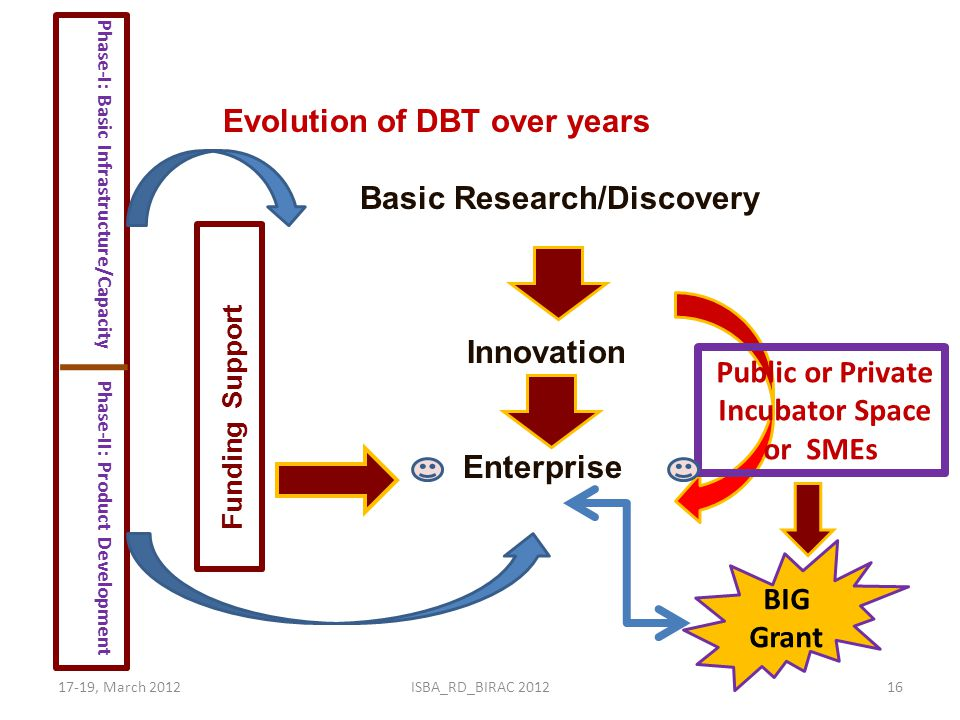 Basic Research/Discovery Incubator Space or SMEs