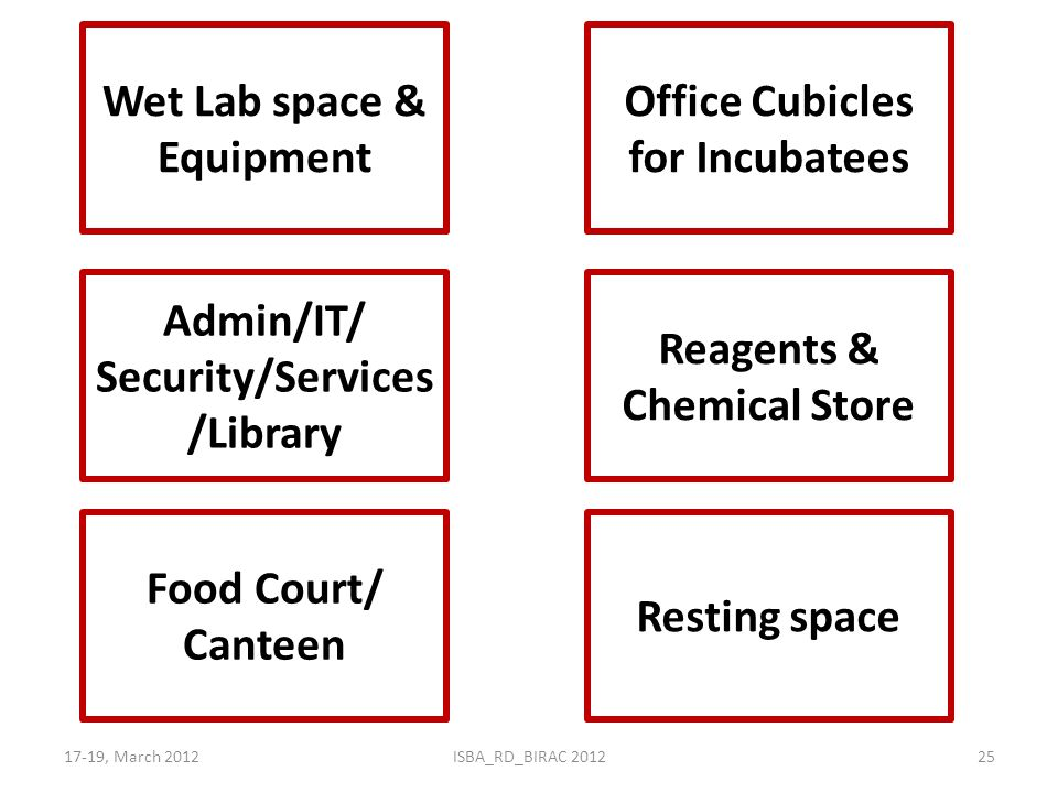 Office Cubicles for Incubatees Admin/IT/ Security/Services/Library