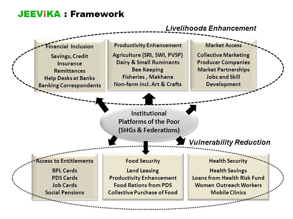 JEEViKA : Framework Livelihoods Enhancement Vulnerability Reduction