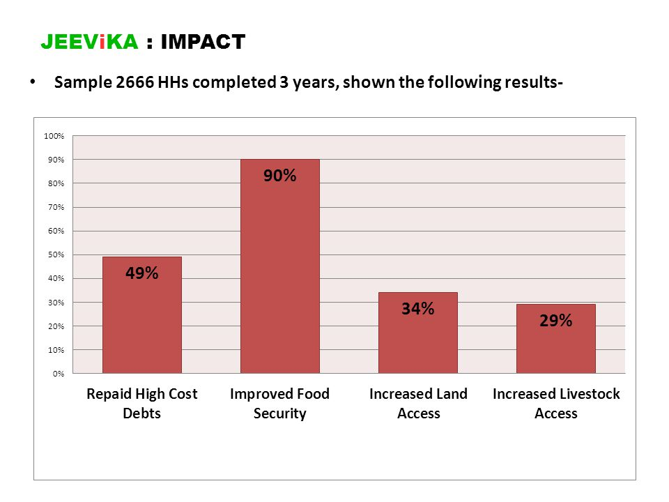 JEEViKA : IMPACT Sample 2666 HHs completed 3 years, shown the following results-