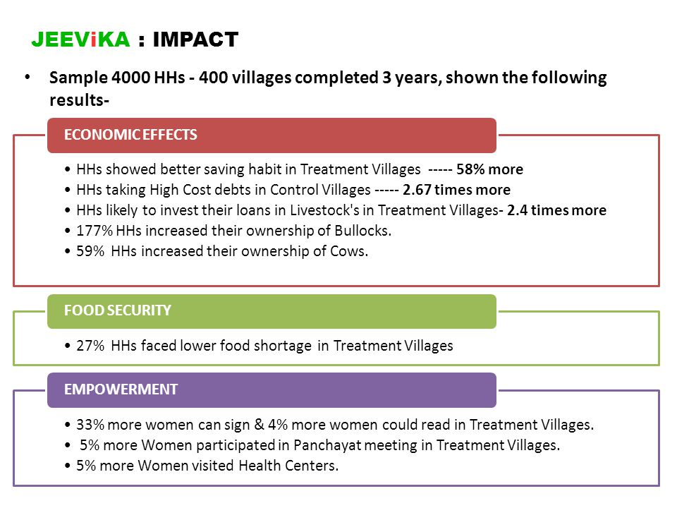 JEEViKA : IMPACT Sample 4000 HHs - 400 villages completed 3 years, shown the following results-