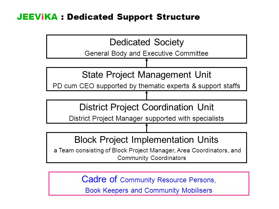 JEEViKA : Dedicated Support Structure