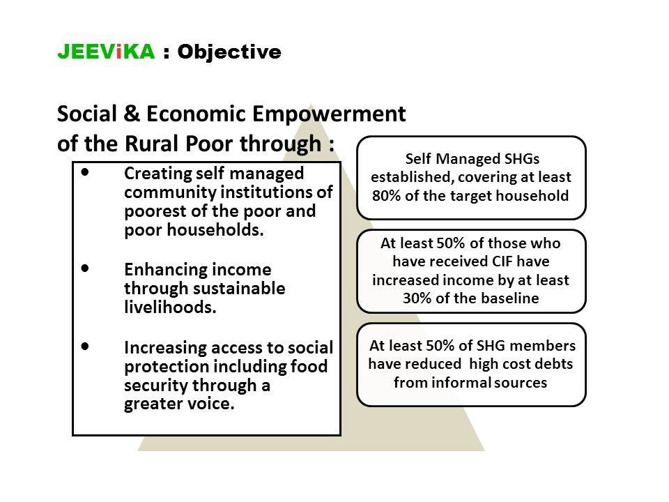 Social & Economic Empowerment of the Rural Poor through :