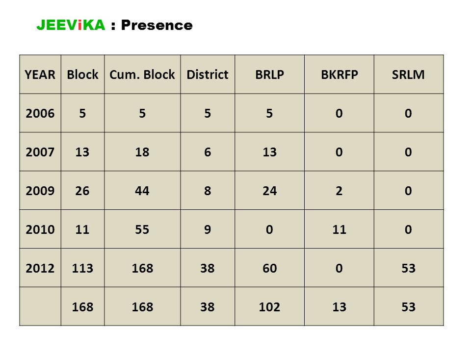 JEEViKA : Presence YEAR. Block. Cum. Block. District. BRLP. BKRFP. SRLM. 2006. 5. 2007. 13.