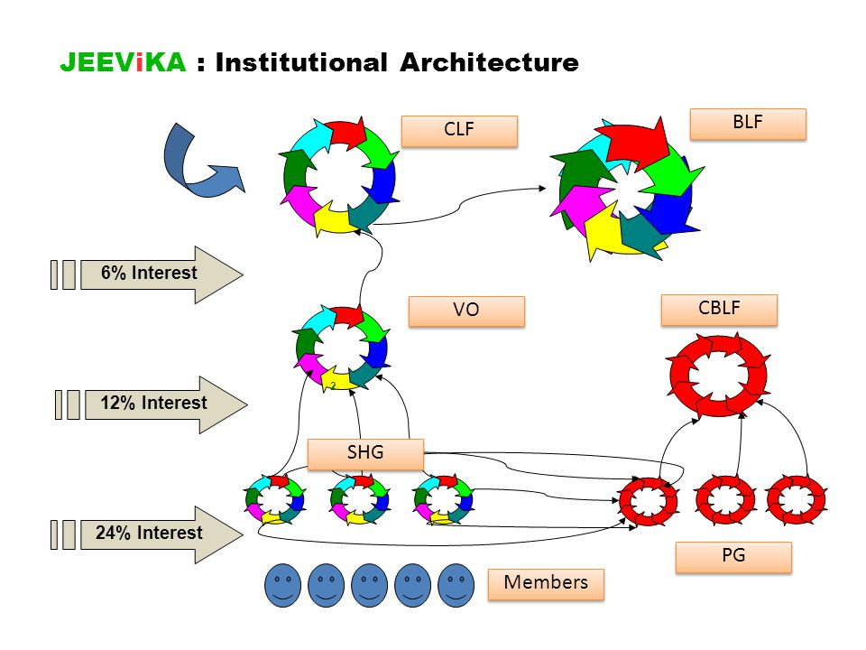 JEEViKA : Institutional Architecture