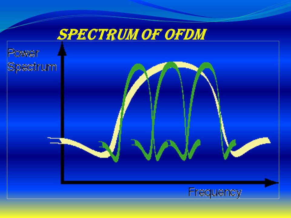 Spectrum of OFDM