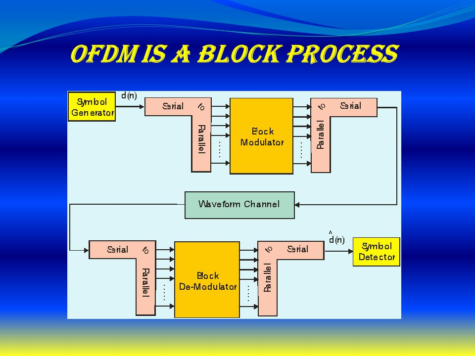 OFDM is a Block Process