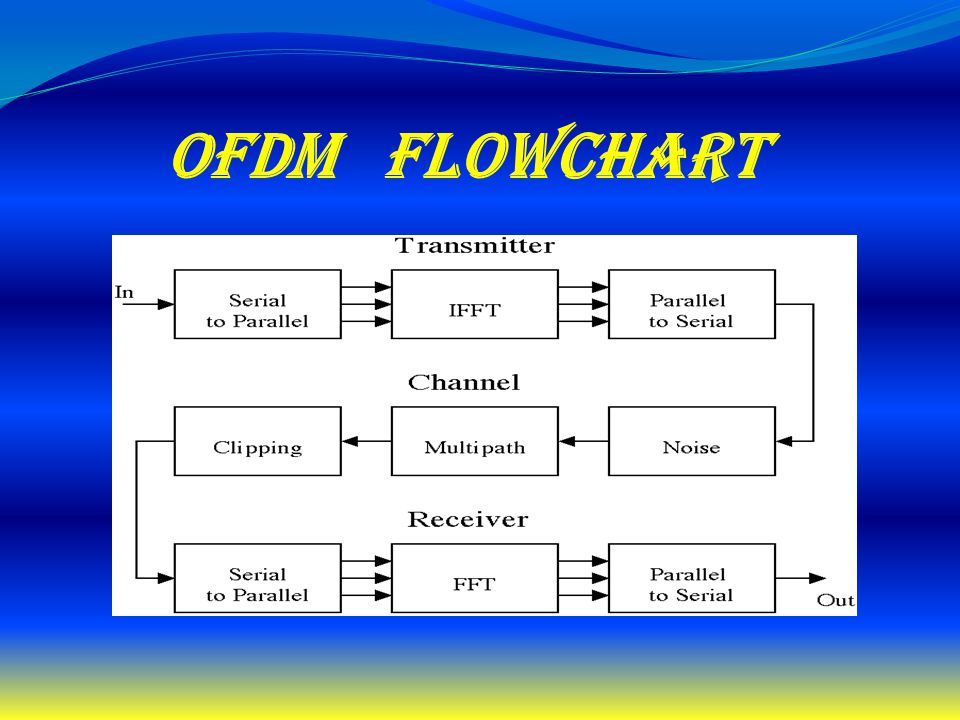 Ofdm flowchart